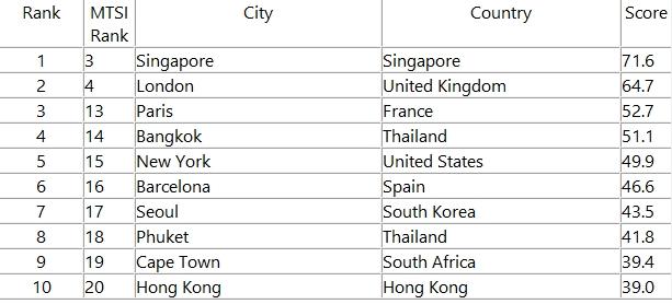 Muslim Travel Shopping Index-01