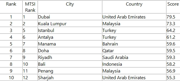 Muslim Travel Shopping Index