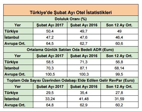 turkiye de subat ayi otel istatistikleri