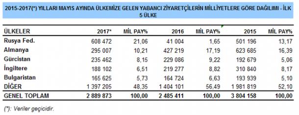 2015-2017 Mayıs Ayı Yabancı Turist Verileri