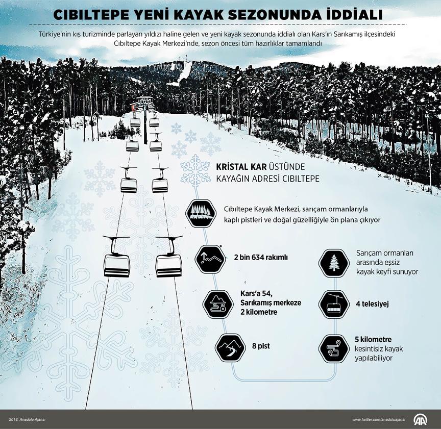 Cibiltepe Kayak Merkezi'nin özellikleri